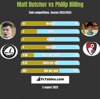 Matt Butcher vs Philip Billing h2h player stats