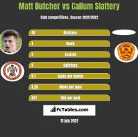 Matt Butcher vs Callum Slattery h2h player stats