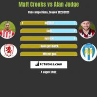 Matt Crooks vs Alan Judge h2h player stats
