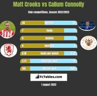 Matt Crooks vs Callum Connolly h2h player stats