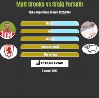 Matt Crooks vs Craig Forsyth h2h player stats