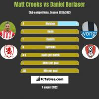 Matt Crooks vs Daniel Berlaser h2h player stats