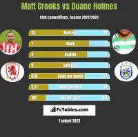 Matt Crooks vs Duane Holmes h2h player stats