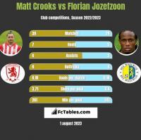 Matt Crooks vs Florian Jozefzoon h2h player stats