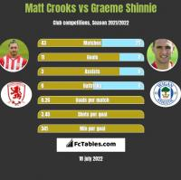 Matt Crooks vs Graeme Shinnie h2h player stats