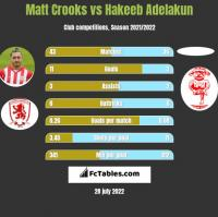 Matt Crooks vs Hakeeb Adelakun h2h player stats