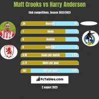 Matt Crooks vs Harry Anderson h2h player stats