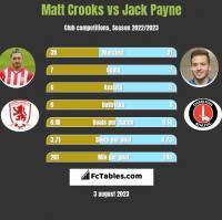 Matt Crooks vs Jack Payne h2h player stats