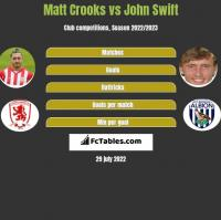 Matt Crooks vs John Swift h2h player stats
