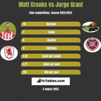 Matt Crooks vs Jorge Grant h2h player stats