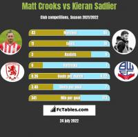 Matt Crooks vs Kieran Sadlier h2h player stats