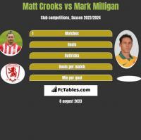 Matt Crooks vs Mark Milligan h2h player stats