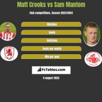 Matt Crooks vs Sam Mantom h2h player stats