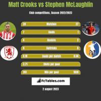 Matt Crooks vs Stephen McLaughlin h2h player stats