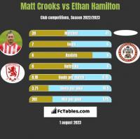 Matt Crooks vs Ethan Hamilton h2h player stats