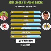 Matt Crooks vs Jason Knight h2h player stats