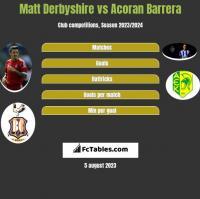 Matt Derbyshire vs Acoran Barrera h2h player stats