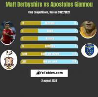 Matt Derbyshire vs Apostolos Giannou h2h player stats