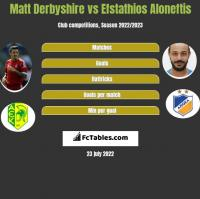 Matt Derbyshire vs Efstathios Aloneftis h2h player stats