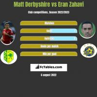 Matt Derbyshire vs Eran Zahavi h2h player stats