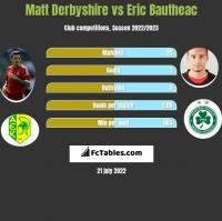 Matt Derbyshire vs Eric Bautheac h2h player stats