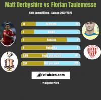 Matt Derbyshire vs Florian Taulemesse h2h player stats
