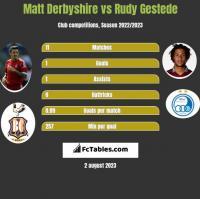 Matt Derbyshire vs Rudy Gestede h2h player stats