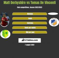Matt Derbyshire vs Tomas De Vincenti h2h player stats