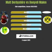 Matt Derbyshire vs Donyell Malen h2h player stats