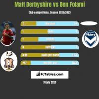 Matt Derbyshire vs Ben Folami h2h player stats