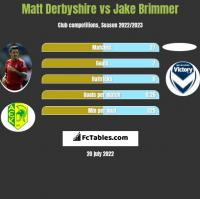 Matt Derbyshire vs Jake Brimmer h2h player stats
