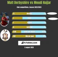 Matt Derbyshire vs Moudi Najjar h2h player stats
