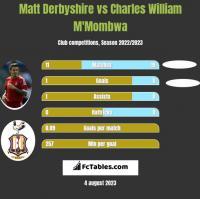 Matt Derbyshire vs Charles William M'Mombwa h2h player stats