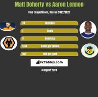 Matt Doherty vs Aaron Lennon h2h player stats