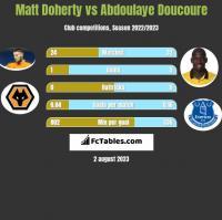 Matt Doherty vs Abdoulaye Doucoure h2h player stats