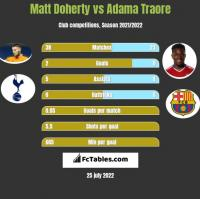 Matt Doherty vs Adama Traore h2h player stats
