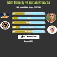 Matt Doherty vs Adrian Embarba h2h player stats