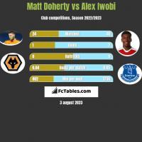 Matt Doherty vs Alex Iwobi h2h player stats
