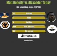 Matt Doherty vs Alexander Tettey h2h player stats