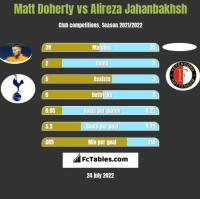 Matt Doherty vs Alireza Jahanbakhsh h2h player stats