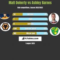 Matt Doherty vs Ashley Barnes h2h player stats