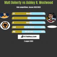 Matt Doherty vs Ashley R. Westwood h2h player stats