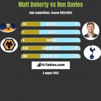 Matt Doherty vs Ben Davies h2h player stats