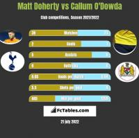 Matt Doherty vs Callum O'Dowda h2h player stats