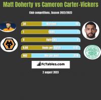 Matt Doherty vs Cameron Carter-Vickers h2h player stats