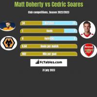 Matt Doherty vs Cedric Soares h2h player stats
