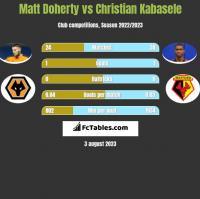Matt Doherty vs Christian Kabasele h2h player stats