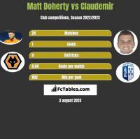 Matt Doherty vs Claudemir h2h player stats