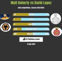 Matt Doherty vs David Lopez h2h player stats