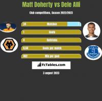 Matt Doherty vs Dele Alli h2h player stats